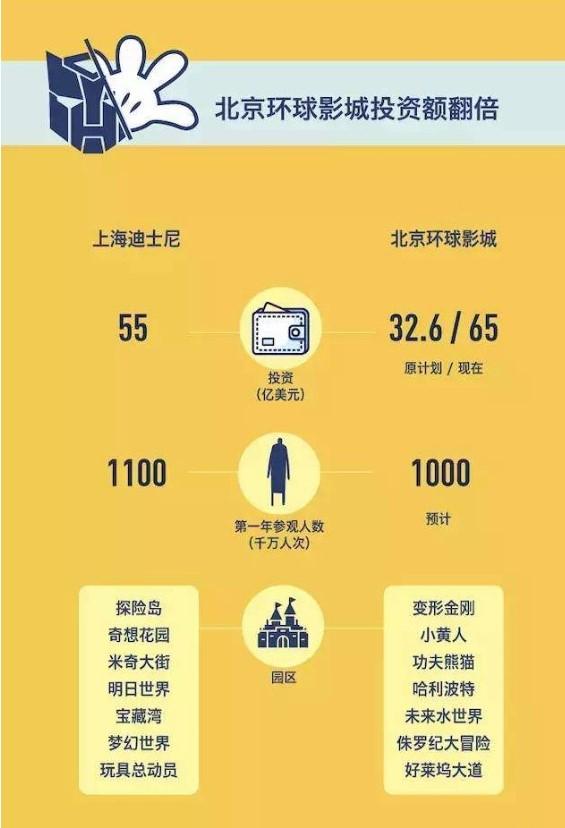 北京环球影城