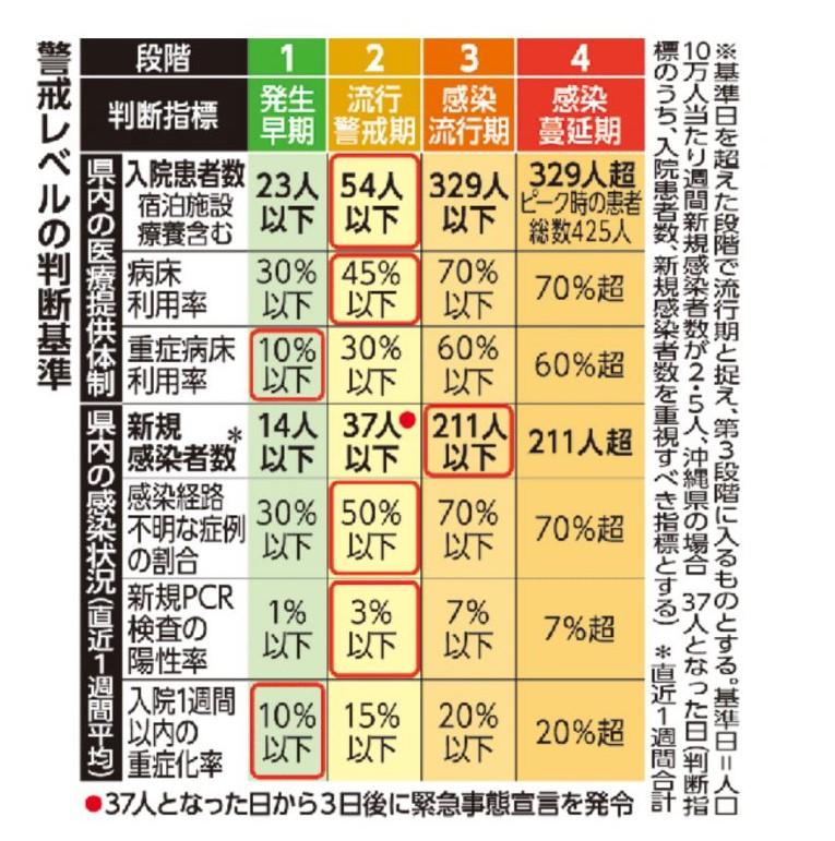冲绳的新冠病毒疫情