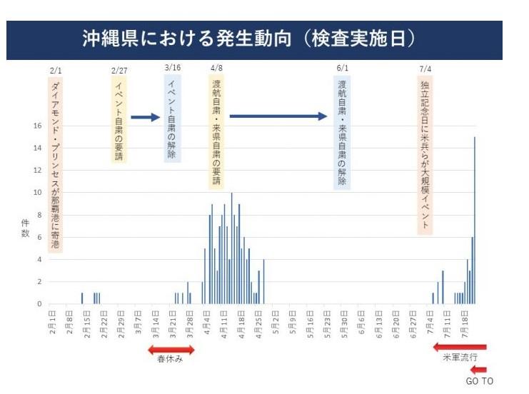 冲绳新冠病毒疫情