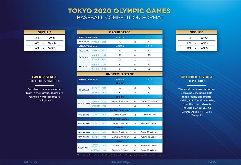 世界棒垒球总会,东京奥运