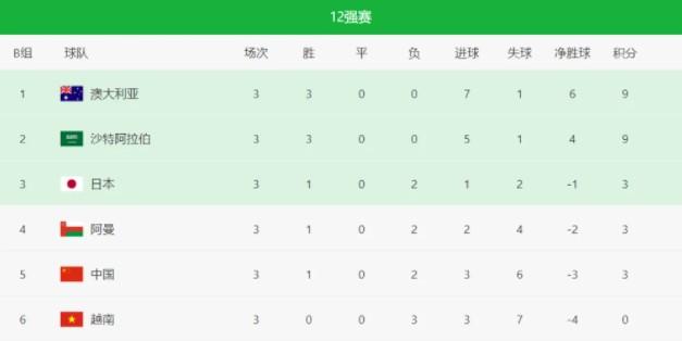 澳洲3-1,世界杯,世界杯预选赛